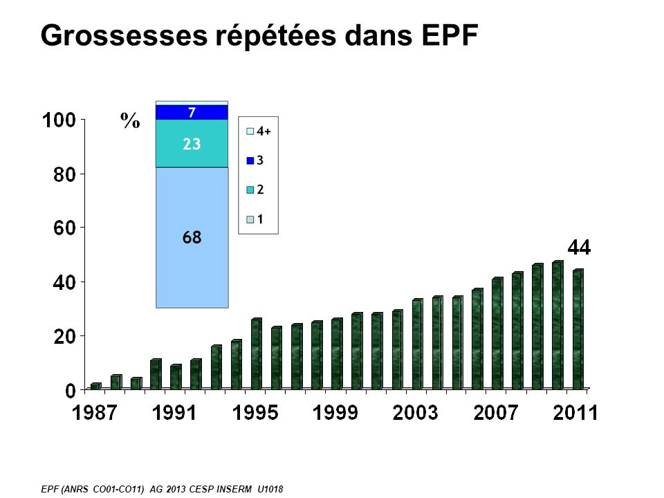 Grossesses répétées dans EPF % EPF (ANRS CO01-CO11) AG 2013 CESP INSERM U1018