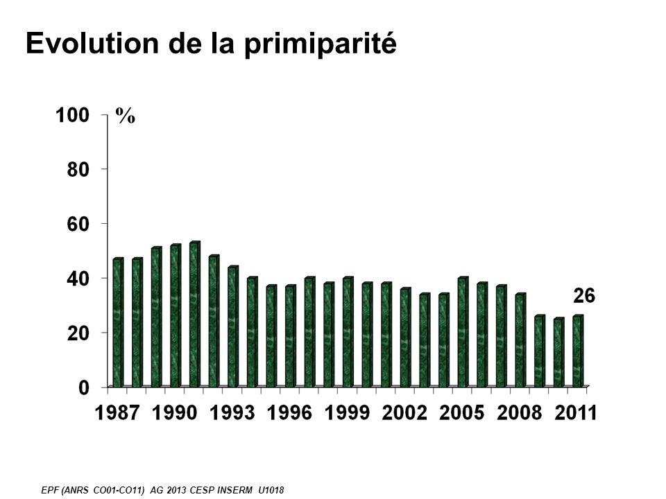 Evolution de la primiparité % EPF (ANRS CO01-CO11) AG 2013 CESP INSERM U1018