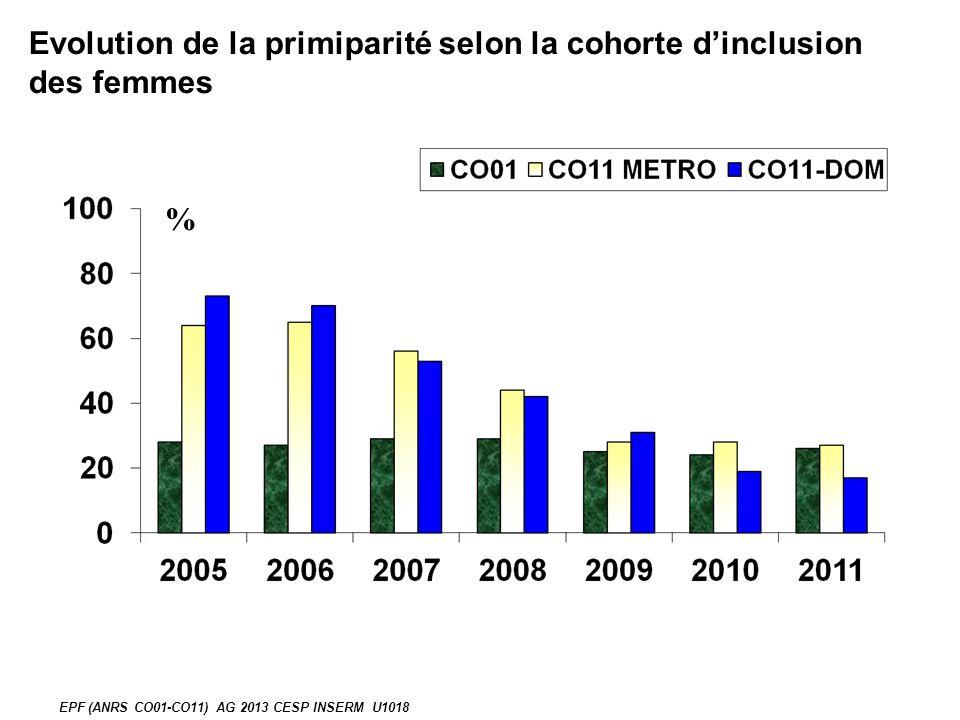 Evolution de la primiparité selon la cohorte dinclusion des femmes % EPF (ANRS CO01-CO11) AG 2013 CESP INSERM U1018
