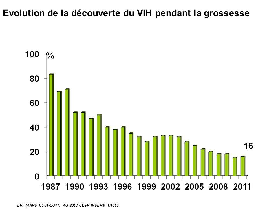 % Evolution de la découverte du VIH pendant la grossesse EPF (ANRS CO01-CO11) AG 2013 CESP INSERM U1018