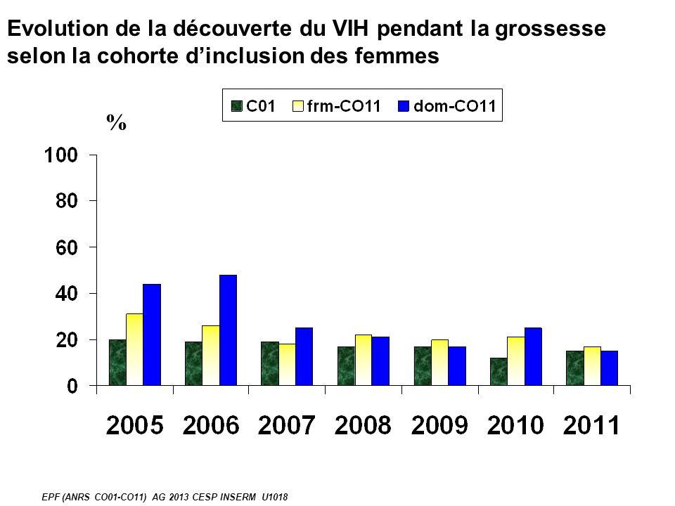 % Evolution de la découverte du VIH pendant la grossesse selon la cohorte dinclusion des femmes