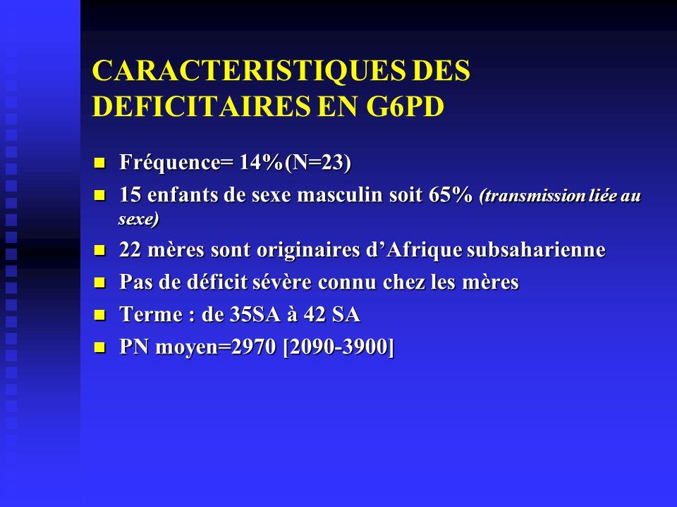 CARACTERISTIQUES DES DEFICITAIRES EN G6PD Fréquence= 14%(N=23) Fréquence= 14%(N=23) 15 enfants de sexe masculin soit 65% (transmission liée au sexe) 15 enfants de sexe masculin soit 65% (transmission liée au sexe) 22 mères sont originaires dAfrique subsaharienne 22 mères sont originaires dAfrique subsaharienne Pas de déficit sévère connu chez les mères Pas de déficit sévère connu chez les mères Terme : de 35SA à 42 SA Terme : de 35SA à 42 SA PN moyen=2970 [2090-3900] PN moyen=2970 [2090-3900]