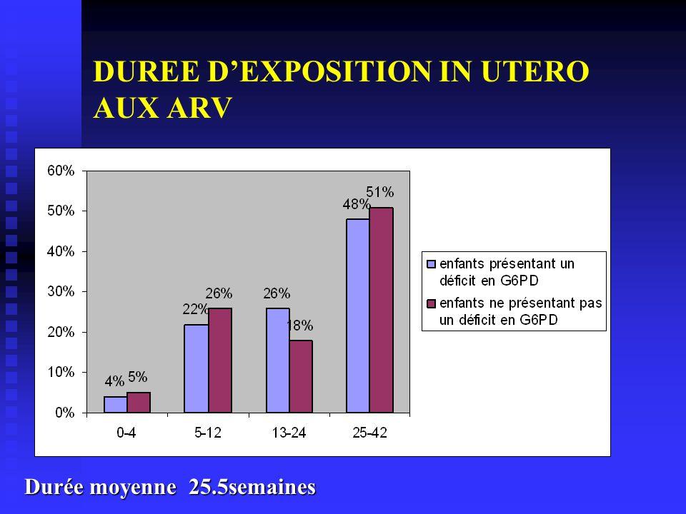 DUREE DEXPOSITION IN UTERO AUX ARV Durée moyenne 25.5semaines