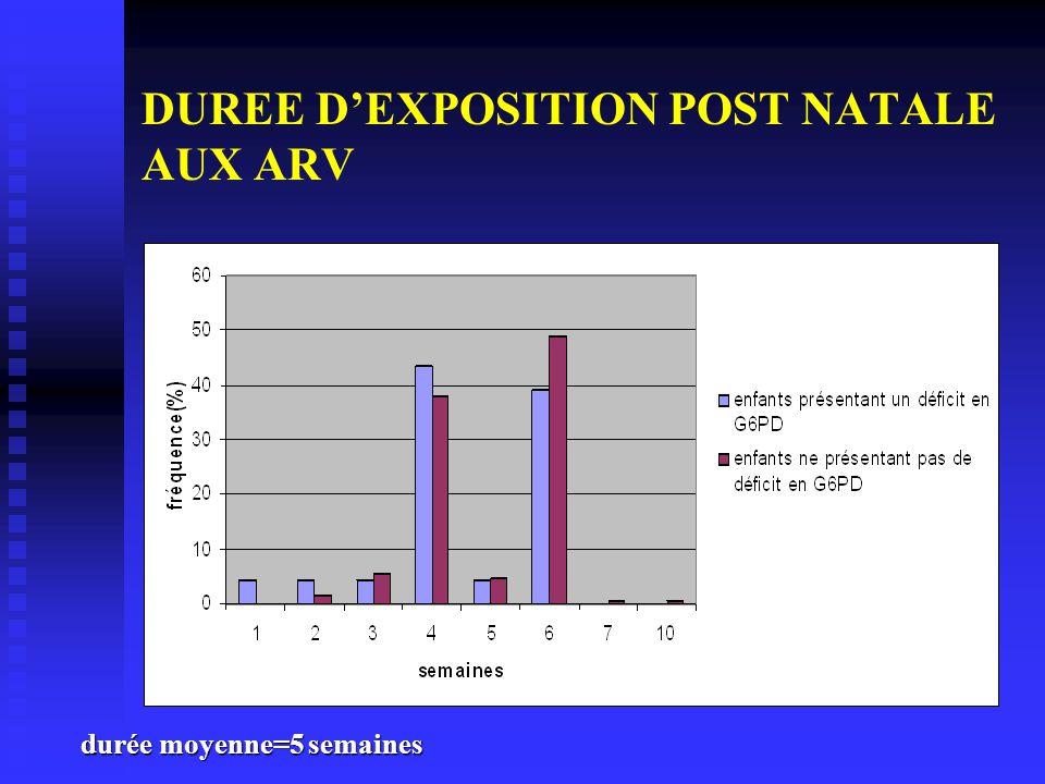 DUREE DEXPOSITION POST NATALE AUX ARV durée moyenne=5 semaines
