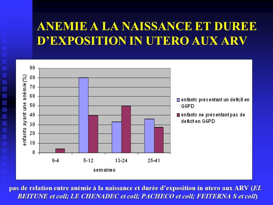 ANEMIE A LA NAISSANCE ET DUREE DEXPOSITION IN UTERO AUX ARV pas de relation entre anémie à la naissance et durée dexposition in utero aux ARV (EL BEIT