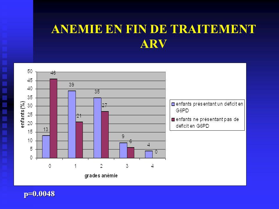 ANEMIE EN FIN DE TRAITEMENT ARV p=0.0048