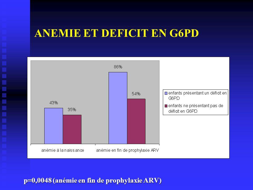 ANEMIE ET DEFICIT EN G6PD p=0,0048 (anémie en fin de prophylaxie ARV)