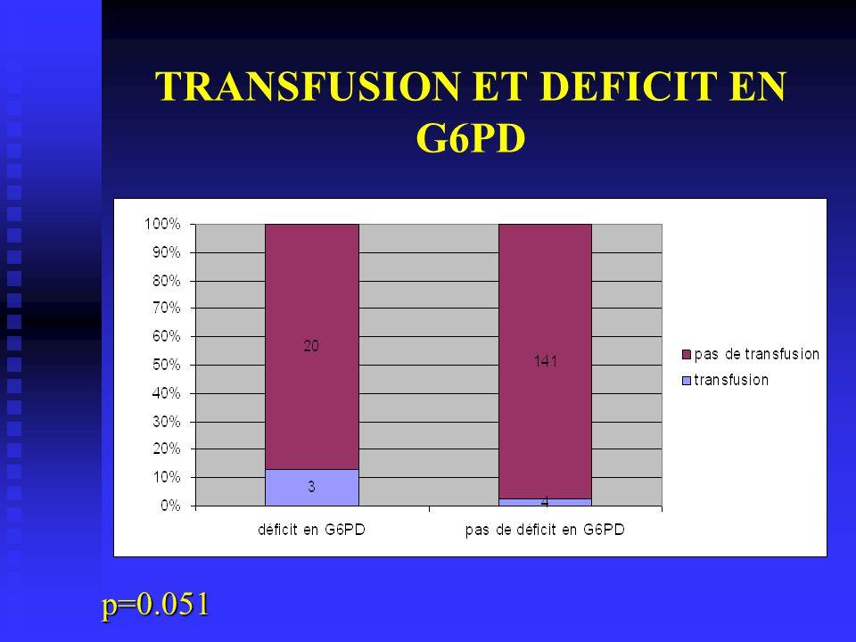 TRANSFUSION ET DEFICIT EN G6PD p=0.051