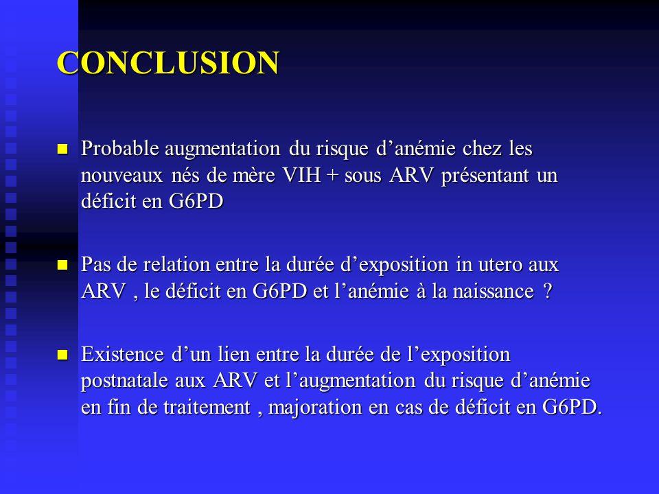 CONCLUSION Probable augmentation du risque danémie chez les nouveaux nés de mère VIH + sous ARV présentant un déficit en G6PD Probable augmentation du