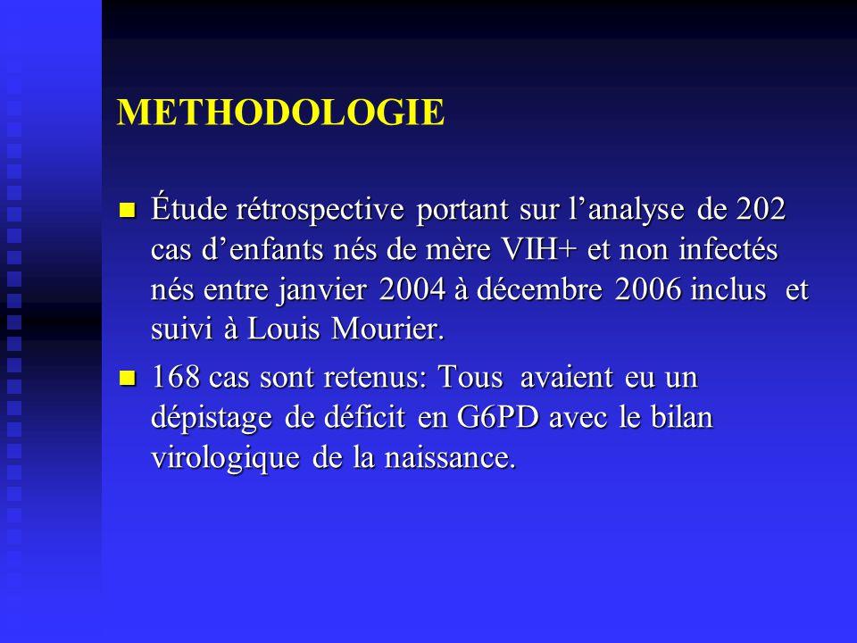 METHODOLOGIE Étude rétrospective portant sur lanalyse de 202 cas denfants nés de mère VIH+ et non infectés nés entre janvier 2004 à décembre 2006 inclus et suivi à Louis Mourier.