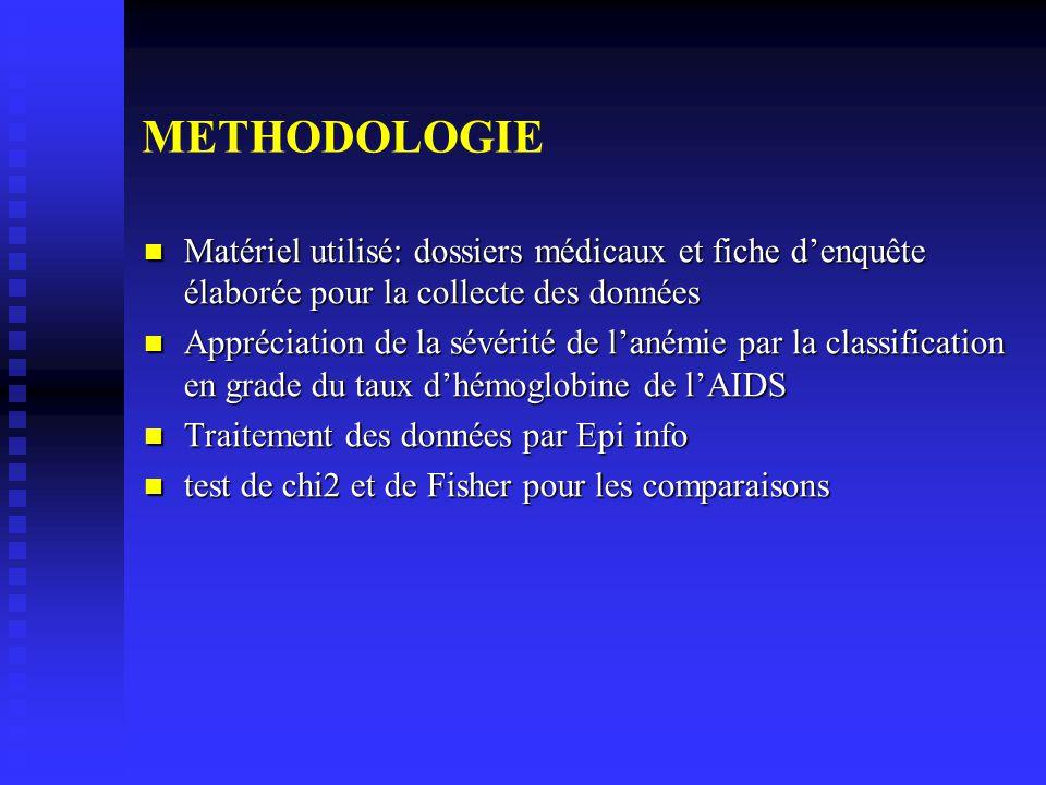 METHODOLOGIE Matériel utilisé: dossiers médicaux et fiche denquête élaborée pour la collecte des données Matériel utilisé: dossiers médicaux et fiche denquête élaborée pour la collecte des données Appréciation de la sévérité de lanémie par la classification en grade du taux dhémoglobine de lAIDS Appréciation de la sévérité de lanémie par la classification en grade du taux dhémoglobine de lAIDS Traitement des données par Epi info Traitement des données par Epi info test de chi2 et de Fisher pour les comparaisons test de chi2 et de Fisher pour les comparaisons