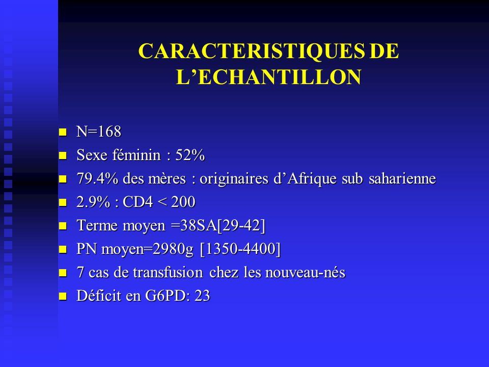 CARACTERISTIQUES DE LECHANTILLON N=168 N=168 Sexe féminin : 52% Sexe féminin : 52% 79.4% des mères : originaires dAfrique sub saharienne 79.4% des mèr