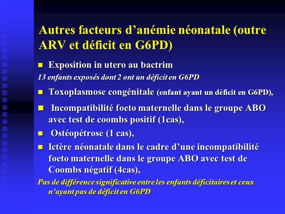 Autres facteurs danémie néonatale (outre ARV et déficit en G6PD) Exposition in utero au bactrim Exposition in utero au bactrim 13 enfants exposés dont 2 ont un déficit en G6PD Toxoplasmose congénitale (enfant ayant un déficit en G6PD), Toxoplasmose congénitale (enfant ayant un déficit en G6PD), Incompatibilité foeto maternelle dans le groupe ABO avec test de coombs positif (1cas), Incompatibilité foeto maternelle dans le groupe ABO avec test de coombs positif (1cas), Ostéopétrose (1 cas), Ostéopétrose (1 cas), Ictère néonatale dans le cadre dune incompatibilité foeto maternelle dans le groupe ABO avec test de Coombs négatif (4cas), Ictère néonatale dans le cadre dune incompatibilité foeto maternelle dans le groupe ABO avec test de Coombs négatif (4cas), Pas de différence significative entre les enfants déficitaires et ceux nayant pas de déficit en G6PD