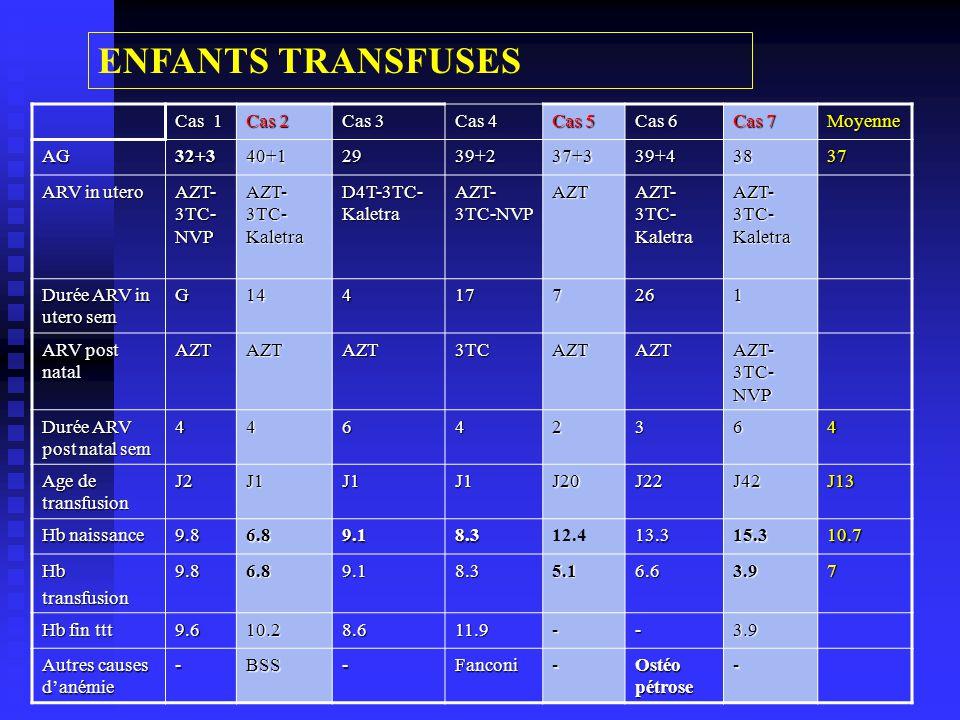 Cas 1 Cas 2 Cas 3 Cas 4 Cas 5 Cas 6 Cas 7 Moyenne AG32+340+12939+237+339+43837 ARV in utero AZT- 3TC- NVP AZT- 3TC- Kaletra D4T-3TC- Kaletra AZT- 3TC-NVP AZT AZT- 3TC- Kaletra Durée ARV in utero sem G144177261 ARV post natal AZTAZTAZT3TCAZTAZT AZT- 3TC- NVP Durée ARV post natal sem 44642364 Age de transfusion J2J1J1J1J20J22J42J13 Hb naissance 9.86.89.18.312.413.315.310.7 Hbtransfusion9.86.89.18.35.16.63.97 Hb fin ttt 9.610.28.611.9--3.9 Autres causes danémie -BSS-Fanconi- Ostéo pétrose - ENFANTS TRANSFUSES