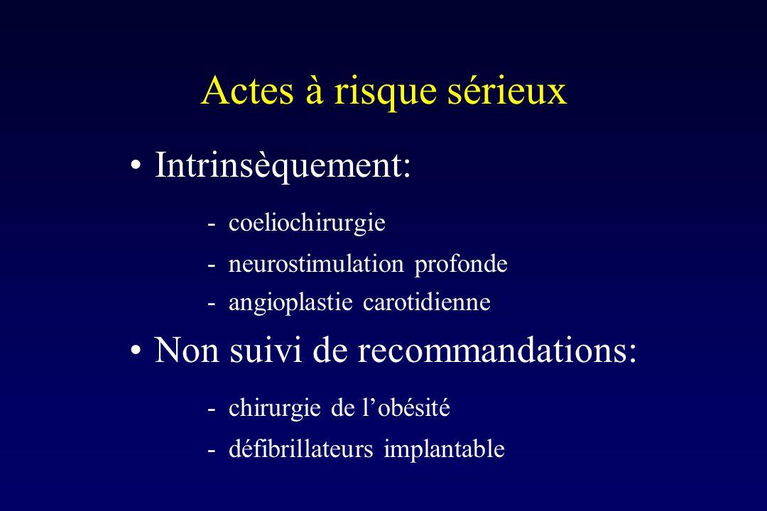 Actes à risque sérieux Intrinsèquement: -coeliochirurgie -neurostimulation profonde -angioplastie carotidienne Non suivi de recommandations: -chirurgie de lobésité -défibrillateurs implantable
