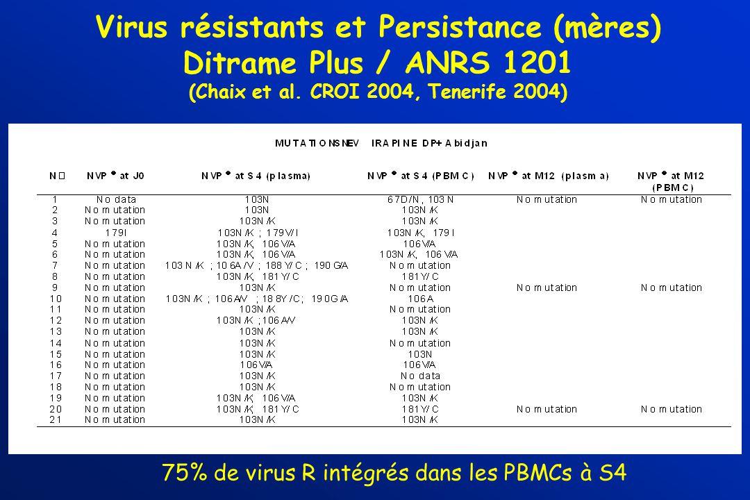 Virus résistants et Persistance (mères) Ditrame Plus / ANRS 1201 (Chaix et al. CROI 2004, Tenerife 2004) 75% de virus R intégrés dans les PBMCs à S4