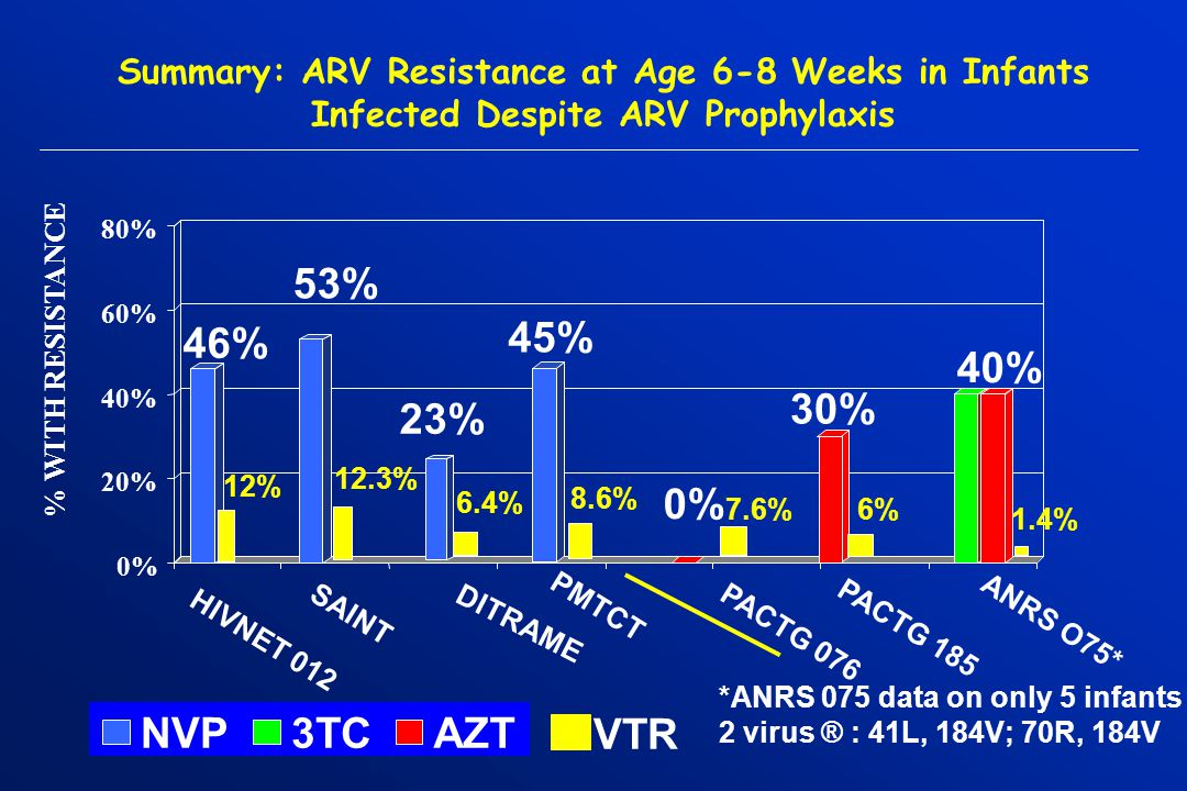 Summary: ARV Resistance at Age 6-8 Weeks in Infants Infected Despite ARV Prophylaxis 46% 53% 23% 0% 30% 40% 0% 20% 40% 60% 80% NVP3TCAZT *ANRS 075 data on only 5 infants 2 virus ® : 41L, 184V; 70R, 184V DITRAME 45% 12% 6.4% 8.6% PMTCT 7.6% 1.4% 12.3% 6% VTR % WITH RESISTANCE HIVNET 012 SAINT PACTG 076 PACTG 185 ANRS O75*