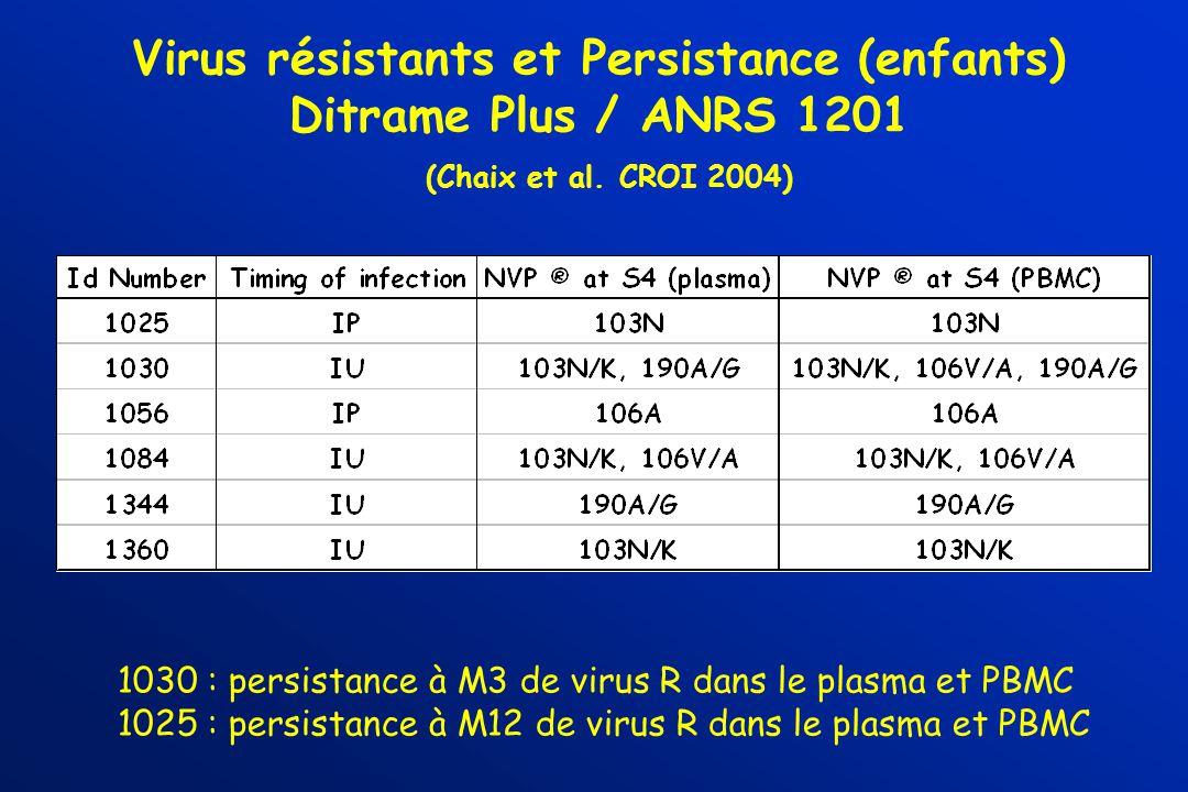 Virus résistants et Persistance (enfants) Ditrame Plus / ANRS 1201 (Chaix et al. CROI 2004) 1030 : persistance à M3 de virus R dans le plasma et PBMC