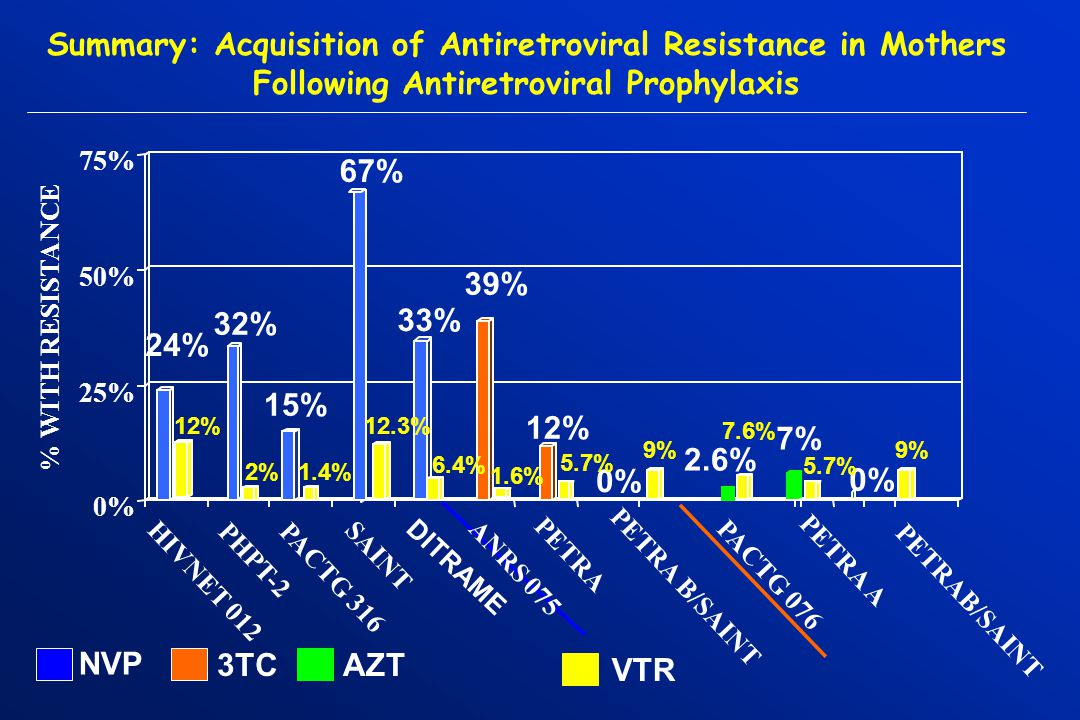 Summary: Acquisition of Antiretroviral Resistance in Mothers Following Antiretroviral Prophylaxis 24% 32% 15% 67% 39% 12% 0% 2.6% 0% 25% 50% 75% NVP 3TCAZT 33% DITRAME 12% 2%1.4% 12.3% 6.4% 5.7% 9% 7.6% 9% 1.6% 7% 5.7% VTR HIVNET 012 PACTG 316 PHPT-2 SAINT ANRS 075 PETRA PETRA B/SAINT PACTG 076 PETRA A PETRAB/SAINT % WITH RESISTANCE