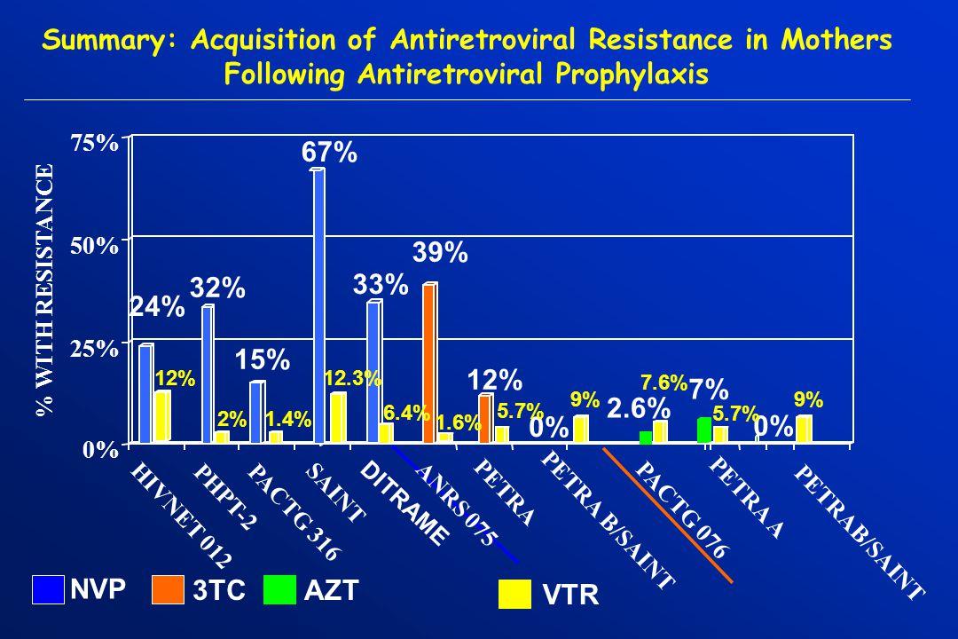 Facteurs prédictifs dacquisition de virus résistants Type dantirétroviral utilisé Durée de lexposition aux ARV Dose (Névirapine DU vs 2 doses) et concentrations pharmacologiques Charge virale et taux de CD4