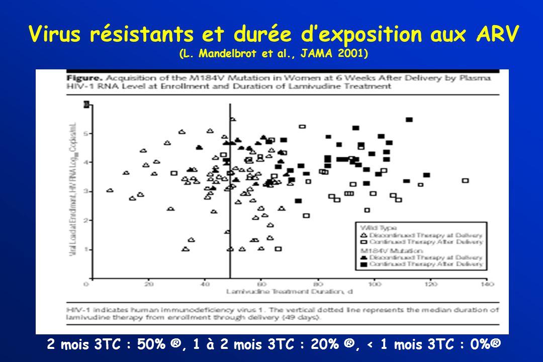 Virus résistants et durée dexposition aux ARV (L. Mandelbrot et al., JAMA 2001) 2 mois 3TC : 50% ®, 1 à 2 mois 3TC : 20% ®, < 1 mois 3TC : 0%®