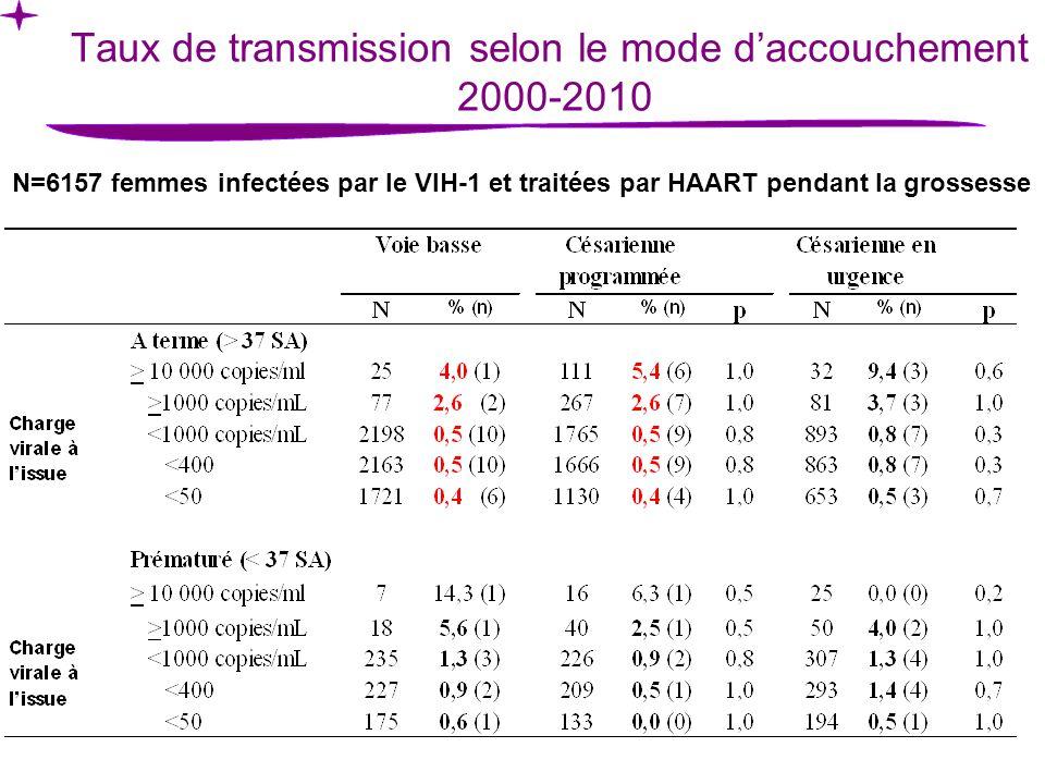 Taux de transmission selon le mode daccouchement 2000-2010 N=6157 femmes infectées par le VIH-1 et traitées par HAART pendant la grossesse