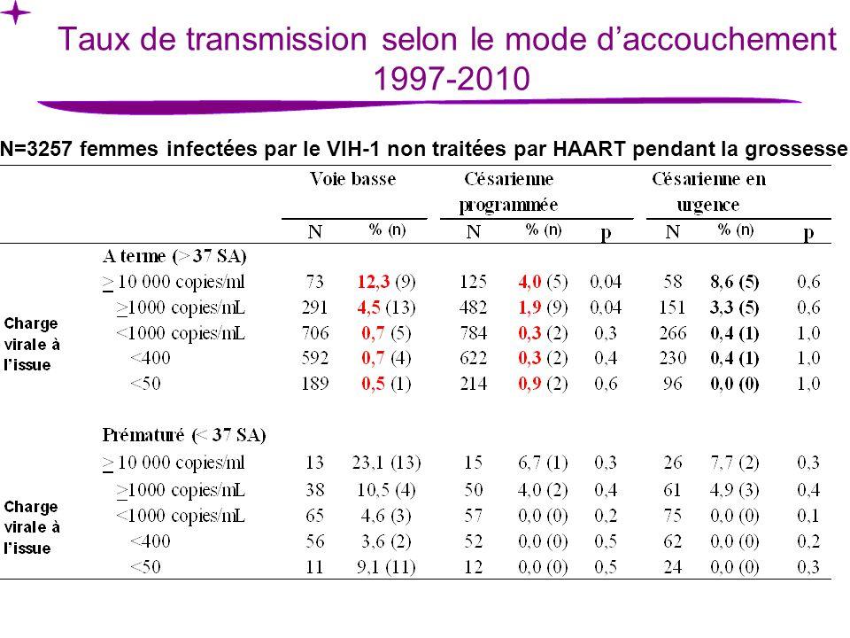 Taux de transmission selon le mode daccouchement 1997-2010 N=3257 femmes infectées par le VIH-1 non traitées par HAART pendant la grossesse