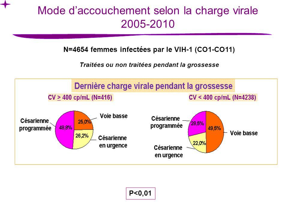 Mode daccouchement selon la charge virale 2005-2010 N=4654 femmes infectées par le VIH-1 (CO1-CO11) Traitées ou non traitées pendant la grossesse P<0,01