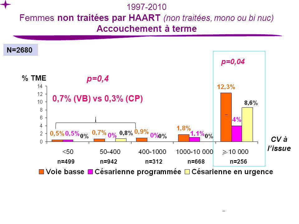 N=2680 % TME 1997-2010 Femmes non traitées par HAART (non traitées, mono ou bi nuc) Accouchement à terme CV à lissue p=0,04 p=0,4 0,7% (VB) vs 0,3% (CP) n=499n=942n=312n=668n=256