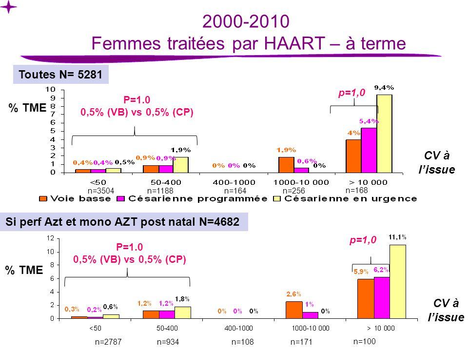 2000-2010 Femmes traitées par HAART – à terme Toutes N= 5281 Si perf Azt et mono AZT post natal N=4682 P=1.0 0,5% (VB) vs 0,5% (CP) p=1,0 P=1.0 0,5% (VB) vs 0,5% (CP) CV à lissue p=1,0 n=3504n=1188n=164n=256 n=168 n=2787n=934n=108n=171 n=100 % TME