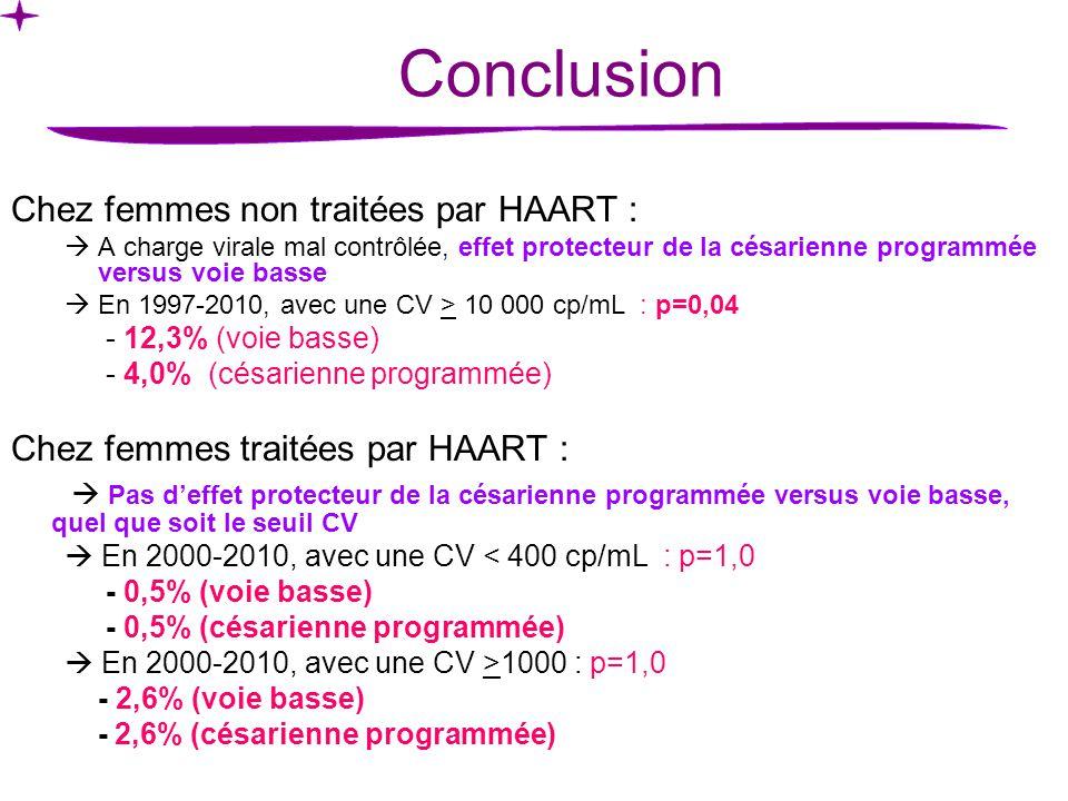 Chez femmes non traitées par HAART : A charge virale mal contrôlée, effet protecteur de la césarienne programmée versus voie basse En 1997-2010, avec une CV > 10 000 cp/mL : p=0,04 - 12,3% (voie basse) - 4,0% (césarienne programmée) Chez femmes traitées par HAART : Pas deffet protecteur de la césarienne programmée versus voie basse, quel que soit le seuil CV En 2000-2010, avec une CV < 400 cp/mL : p=1,0 - 0,5% (voie basse) - 0,5% (césarienne programmée) En 2000-2010, avec une CV >1000 : p=1,0 - 2,6% (voie basse) - 2,6% (césarienne programmée) Conclusion