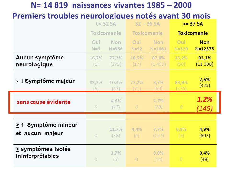 N= 14 819 naissances vivantes 1985 – 2000 Premiers troubles neurologiques notés avant 30 mois 0< 32 SA32 - 36 SA>= 37 SA Toxicomanie Oui N=6 Non N=356