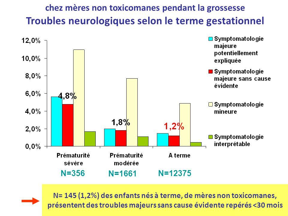 Troubles majeurs Troubles mineurs N= 145 enfants nés à terme avec troubles majeurs sans cause évidente - Détails des symptômes -