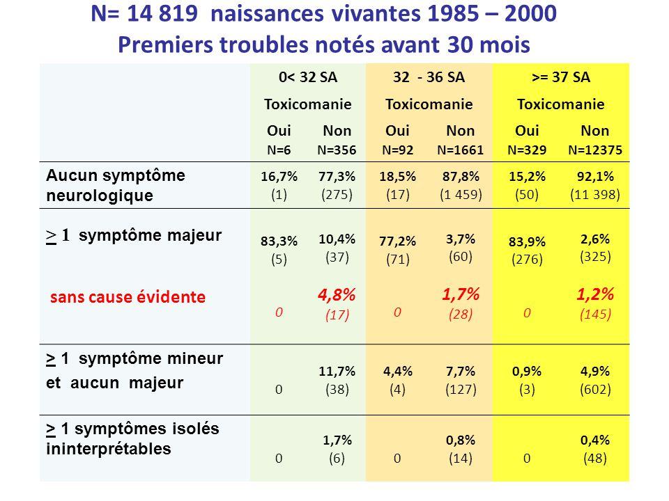 N= 14 819 naissances vivantes 1985 – 2000 Premiers troubles neurologiques notés avant 30 mois 0< 32 SA32 - 36 SA>= 37 SA Toxicomanie Oui N=6 Non N=356 Oui N=92 Non N=1661 Oui N=329 Non N=12375 Aucun symptôme neurologique 16,7% (1) 77,3% (275) 18,5% (17) 87,8% (1 459) 15,2% (50) 92,1% (11 398) > 1 Symptôme majeur sans cause évidente 83,3% (5) 0 10,4% (37) 4,8% (17) 77,2% (71) 0 3,7% (60) 1,7% (28) 83,9% (276) 0 2,6% (325) 1,2% (145) > 1 Symptôme mineur et aucun majeur 0 11,7% (38) 4,4% (4) 7,7% (127) 0,9% (3) 4,9% (602) > symptômes isolés ininterprétables 0 1,7% (6)0 0,8% (14)0 0,4% (48)