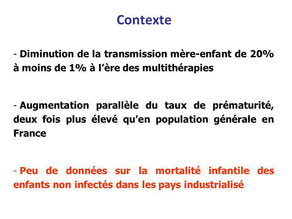 Contexte - Diminution de la transmission mère-enfant de 20% à moins de 1% à lère des multithérapies - Augmentation parallèle du taux de prématurité, deux fois plus élevé quen population générale en France - Peu de données sur la mortalité infantile des enfants non infectés dans les pays industrialisé