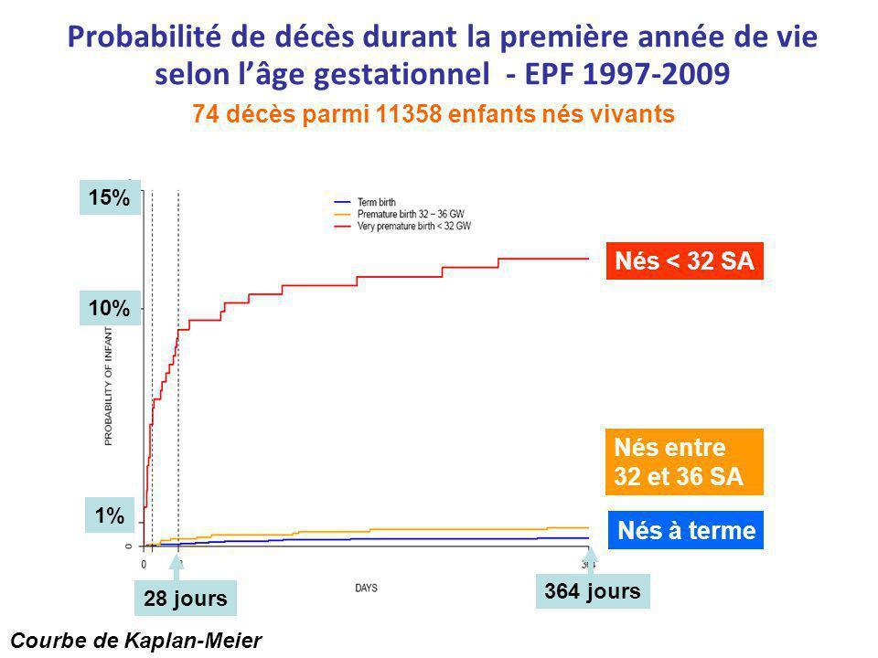Principales causes des décès – EPF 1997-2009 Nés à terme Nés entre 32 et 36 SA Nés < 32 SA