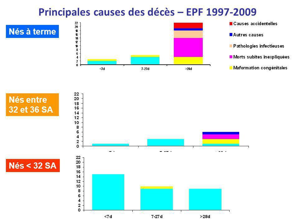 Mortalité infantile brute pour 1000 naissances vivantes EPF 1997-2009