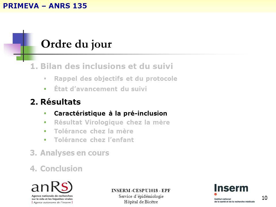 10 Ordre du jour 1.Bilan des inclusions et du suivi Rappel des objectifs et du protocole État davancement du suivi 2.Résultats Caractéristique à la pr