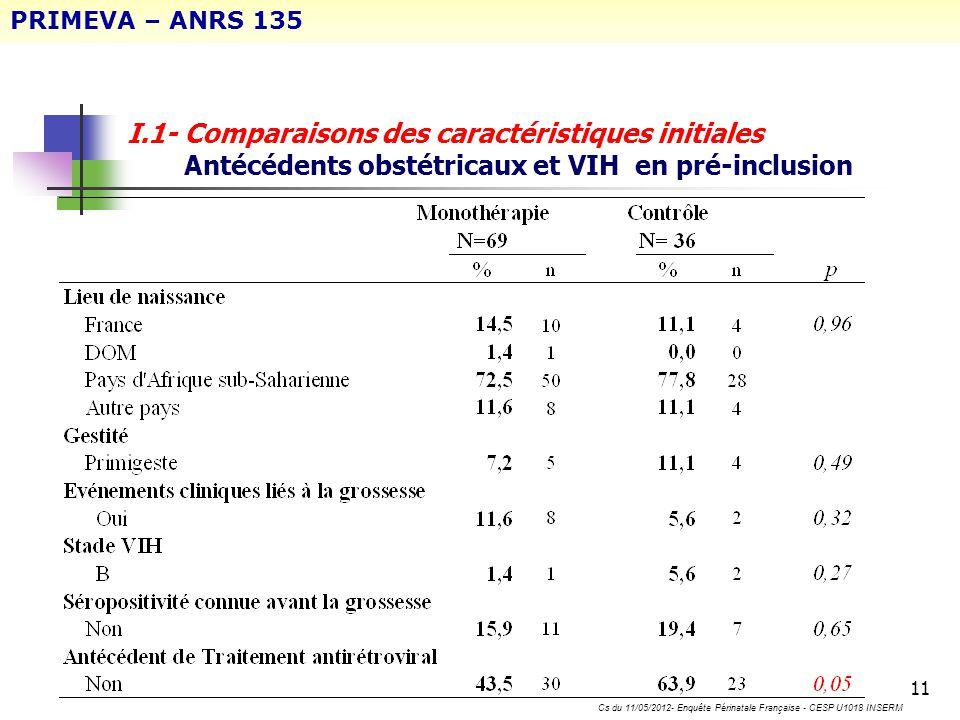 11 I.1- Comparaisons des caractéristiques initiales Antécédents obstétricaux et VIH en pré-inclusion PRIMEVA – ANRS 135 Cs du 11/05/2012- Enquête Péri