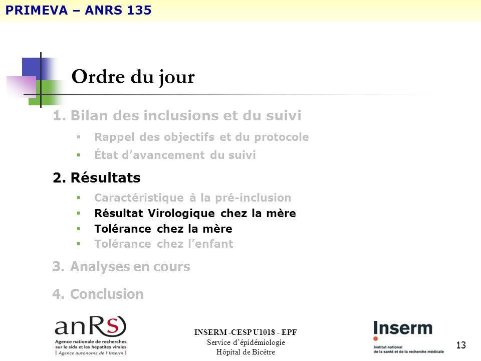13 Ordre du jour 1.Bilan des inclusions et du suivi Rappel des objectifs et du protocole État davancement du suivi 2.Résultats Caractéristique à la pr