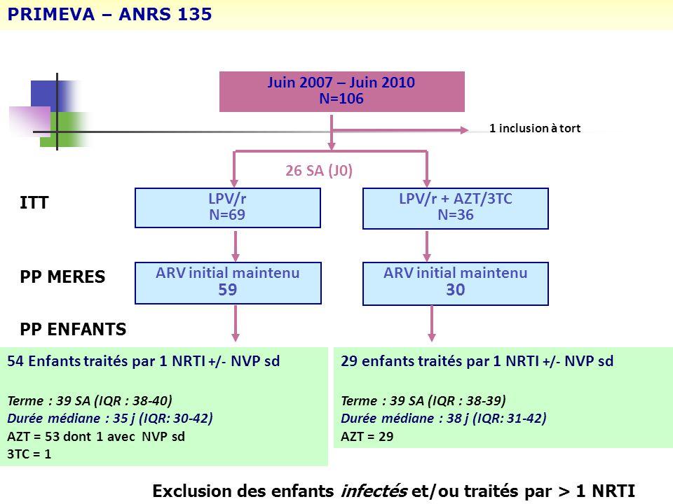 Juin 2007 – Juin 2010 N=106 ARV initial maintenu 59 LPV/r N=69 LPV/r + AZT/3TC N=36 1 inclusion à tort ARV initial maintenu 30 26 SA (J0) 29 enfants t