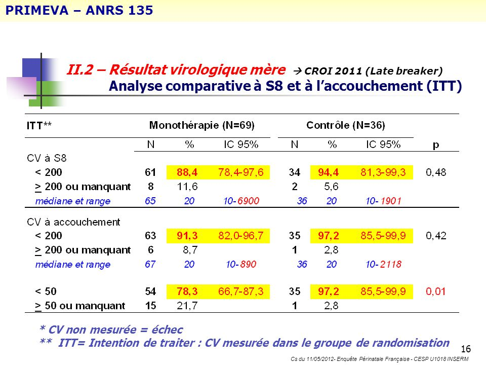 16 II.2 – Résultat virologique mère CROI 2011 (Late breaker) Analyse comparative à S8 et à laccouchement (ITT) * CV non mesurée = échec ** ITT= Intent
