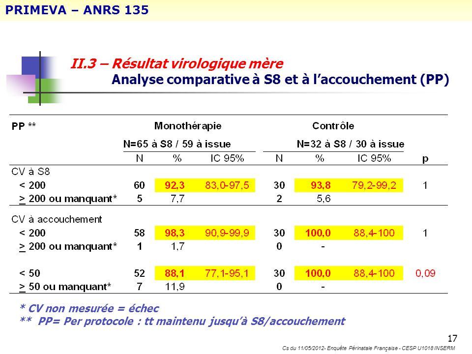 17 II.3 – Résultat virologique mère Analyse comparative à S8 et à laccouchement (PP) * CV non mesurée = échec ** PP= Per protocole : tt maintenu jusqu