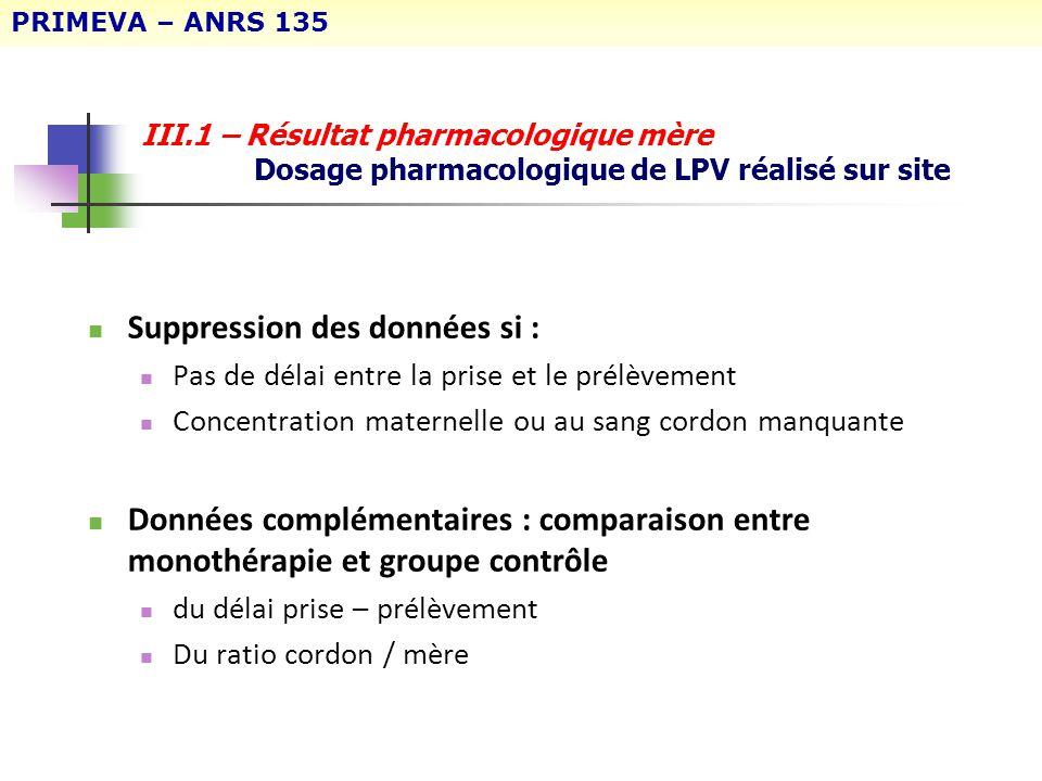 III.1 – Résultat pharmacologique mère Dosage pharmacologique de LPV réalisé sur site Suppression des données si : Pas de délai entre la prise et le pr