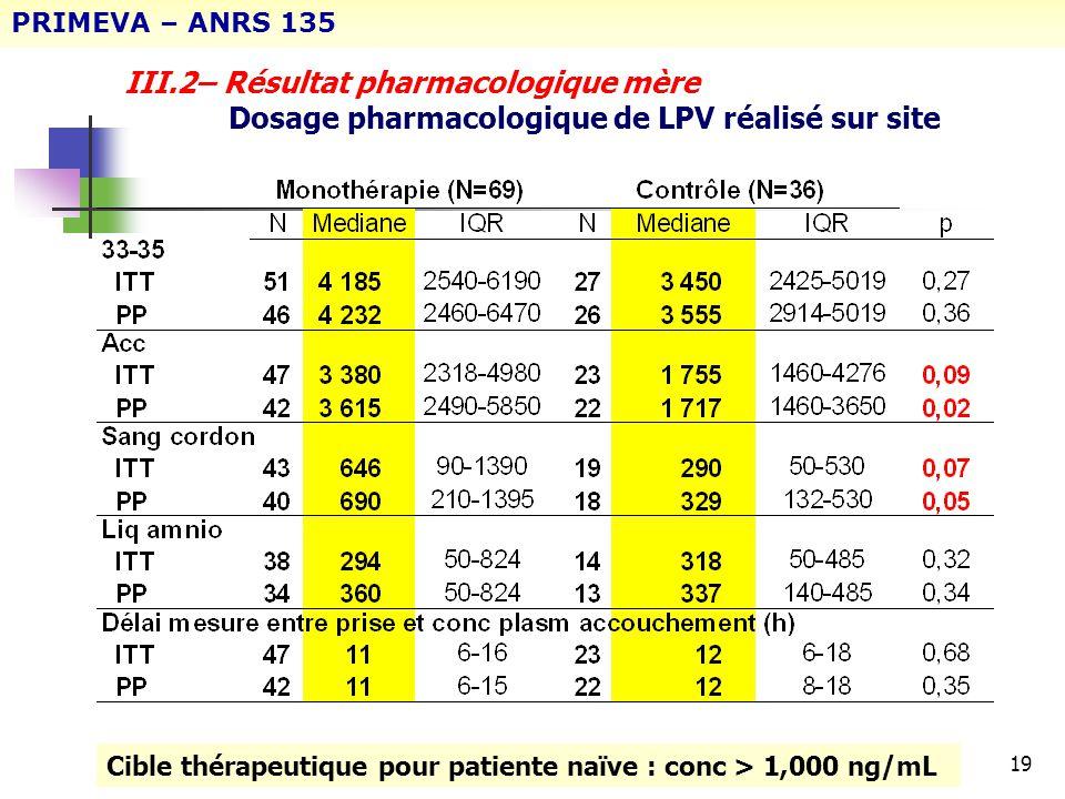 19 III.2– Résultat pharmacologique mère Dosage pharmacologique de LPV réalisé sur site PRIMEVA – ANRS 135 Cible thérapeutique pour patiente naïve : co
