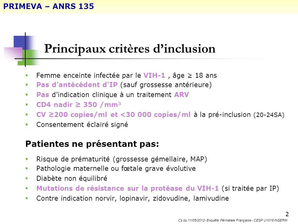 3 Méthodologie: Essai multicentrique de phase II/III ouvert, randomisé ENFANT MERE Pré-Inclusion 20 SA – 24 SA Éligibilité de la patiente 26 SA Monothérapie Kaletra (2/3) Combivir + Kaletra (1/3) Visites S2, S4, S8, S12 Randomisation 25 SA INCLUSION ACCOUCHEMENT Perf AZT S4 ppS12 pp Fin de suivi dans lessai PRIMEVA – ANRS 135 Cs du 11/05/2012- Enquête Périnatale Française - CESP U1018 INSERM M24 NAISSANCE J7M1M3M6M12 AZT pendant 4 à 6 semaines