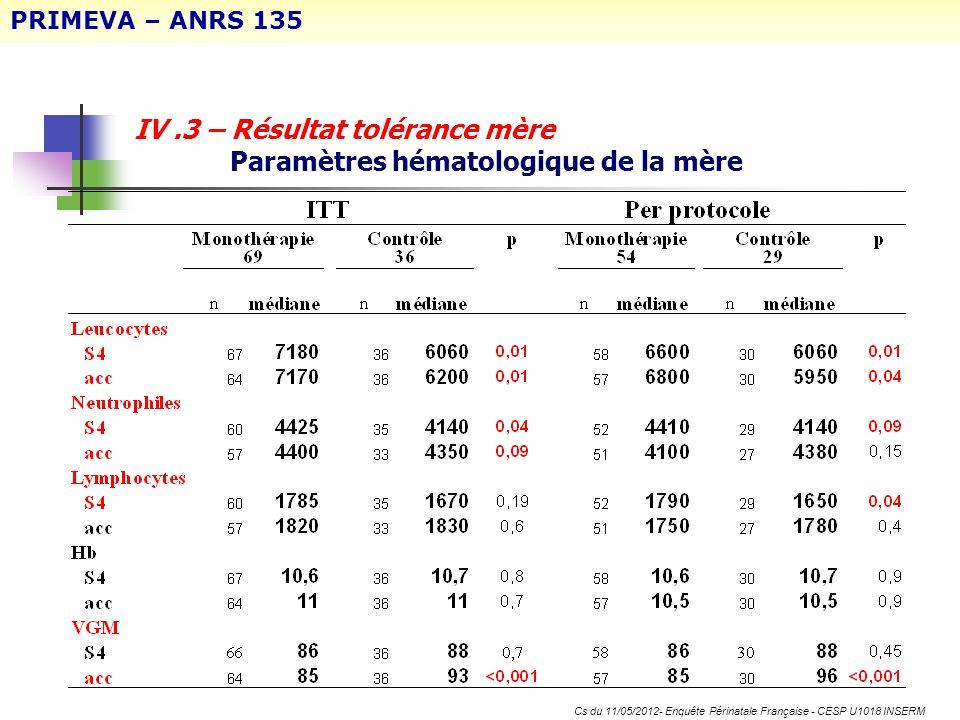 IV.3 – Résultat tolérance mère Paramètres hématologique de la mère PRIMEVA – ANRS 135 Cs du 11/05/2012- Enquête Périnatale Française - CESP U1018 INSE