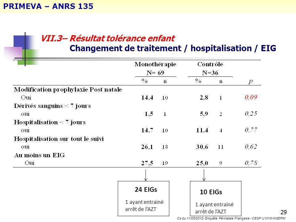 29 VII.3– Résultat tolérance enfant Changement de traitement / hospitalisation / EIG 24 EIGs 10 EIGs 1 ayant entrainé arrêt de lAZT PRIMEVA – ANRS 135