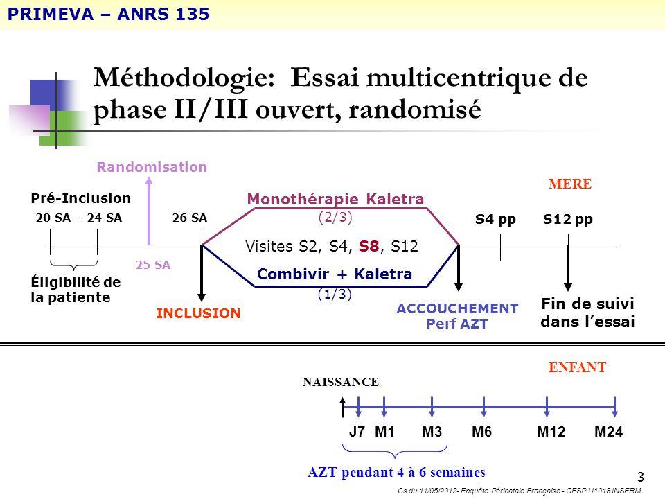Juin 2007 – Juin 2010 N=106 ARV initial maintenu 59 LPV/r N=69 LPV/r + AZT/3TC N=36 1 inclusion à tort ARV initial maintenu 30 26 SA (J0) 29 enfants traités par 1 NRTI +/- NVP sd Terme : 39 SA (IQR : 38-39) Durée médiane : 38 j (IQR: 31-42) AZT = 29 54 Enfants traités par 1 NRTI +/- NVP sd Terme : 39 SA (IQR : 38-40) Durée médiane : 35 j (IQR: 30-42) AZT = 53 dont 1 avec NVP sd 3TC = 1 ITT PP MERES PP ENFANTS Exclusion des enfants infectés et/ou traités par > 1 NRTI PRIMEVA – ANRS 135
