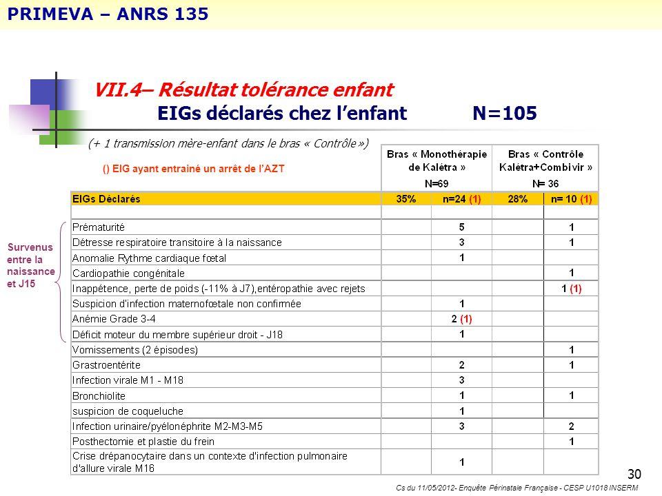 30 VII.4– Résultat tolérance enfant EIGs déclarés chez lenfant N=105 Survenus entre la naissance et J15 () EIG ayant entrainé un arrêt de lAZT PRIMEVA